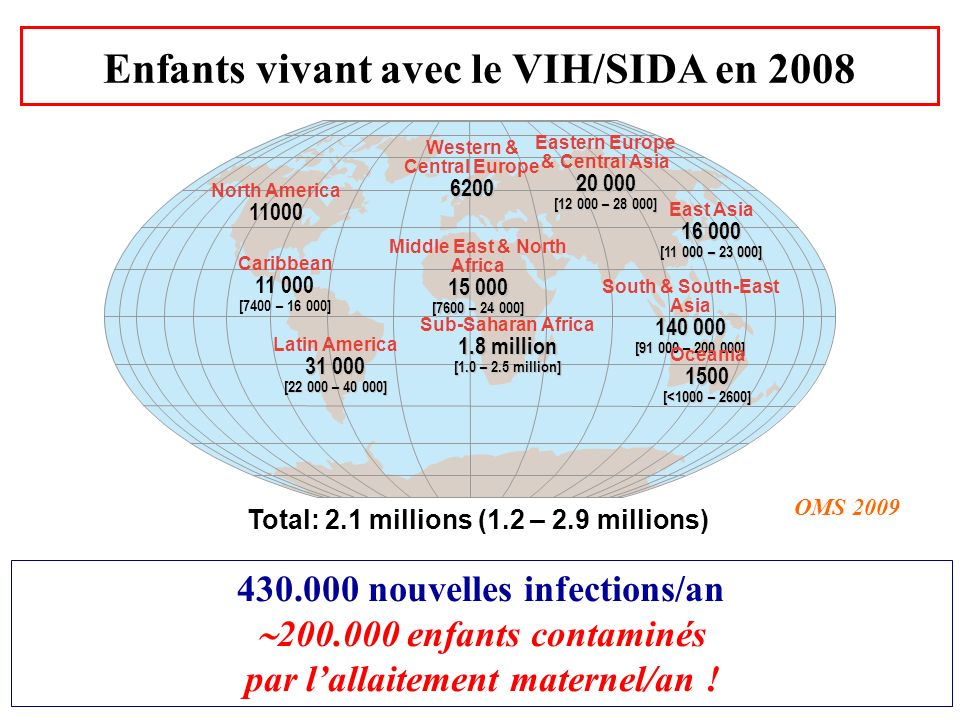 Enfants vivant avec le VIH/SIDA en 2008