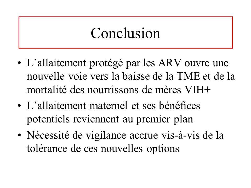 Conclusion L'allaitement protégé par les ARV ouvre une nouvelle voie vers la baisse de la TME et de la mortalité des nourrissons de mères VIH+