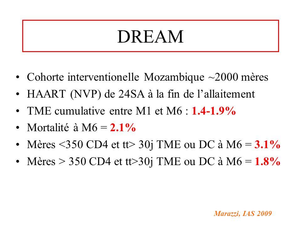 DREAM Cohorte interventionelle Mozambique ~2000 mères