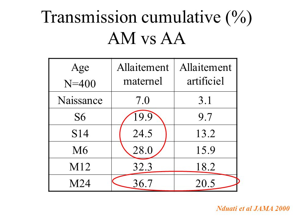 Transmission cumulative (%) AM vs AA