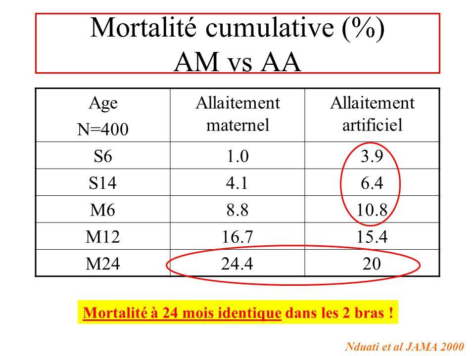 Mortalité cumulative (%) AM vs AA