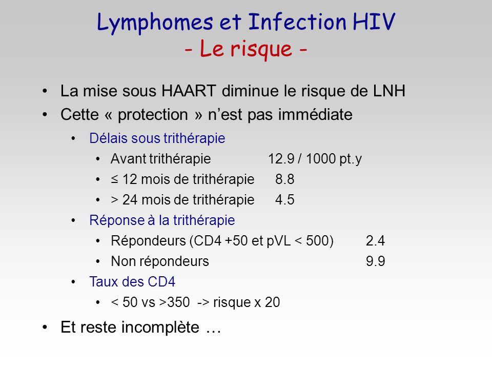 Lymphomes et Infection HIV - Le risque -