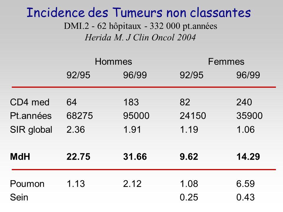 Incidence des Tumeurs non classantes DMI. 2 - 62 hôpitaux - 332 000 pt