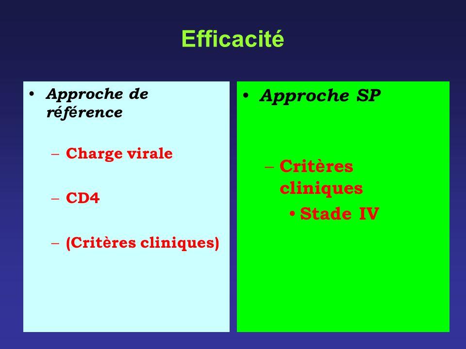 Efficacité Approche SP Critères cliniques Stade IV