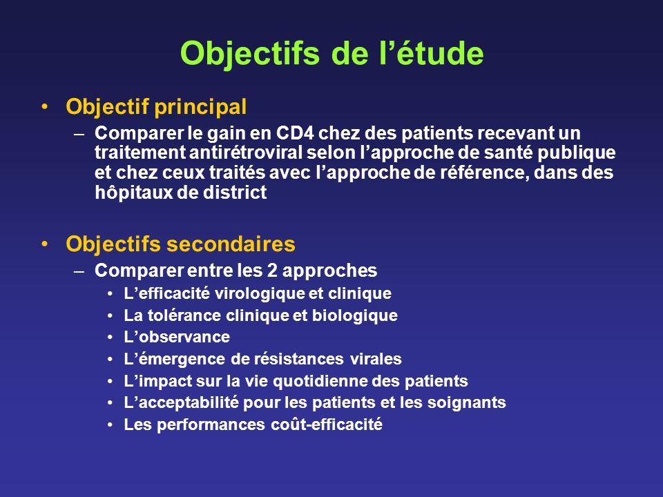 Objectifs de l'étude Objectif principal Objectifs secondaires
