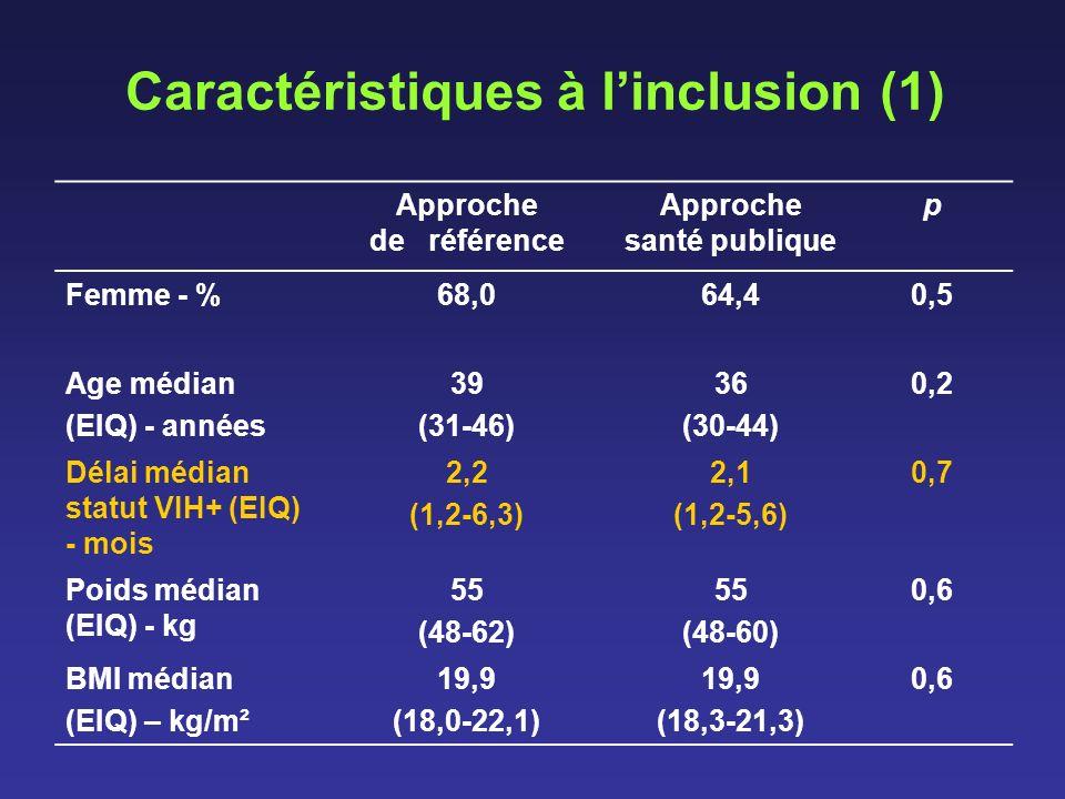 Caractéristiques à l'inclusion (1)