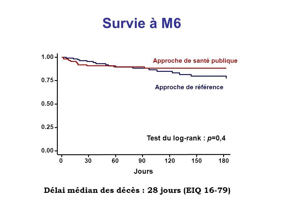 Survie à M6 Délai médian des décès : 28 jours (EIQ 16-79)