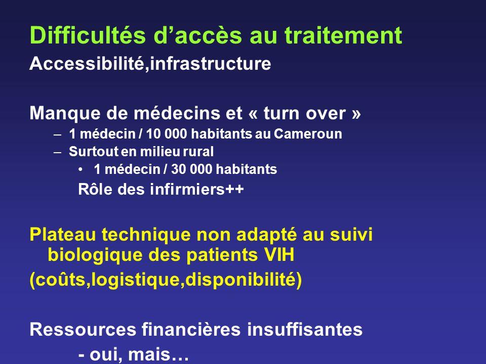 Difficultés d'accès au traitement