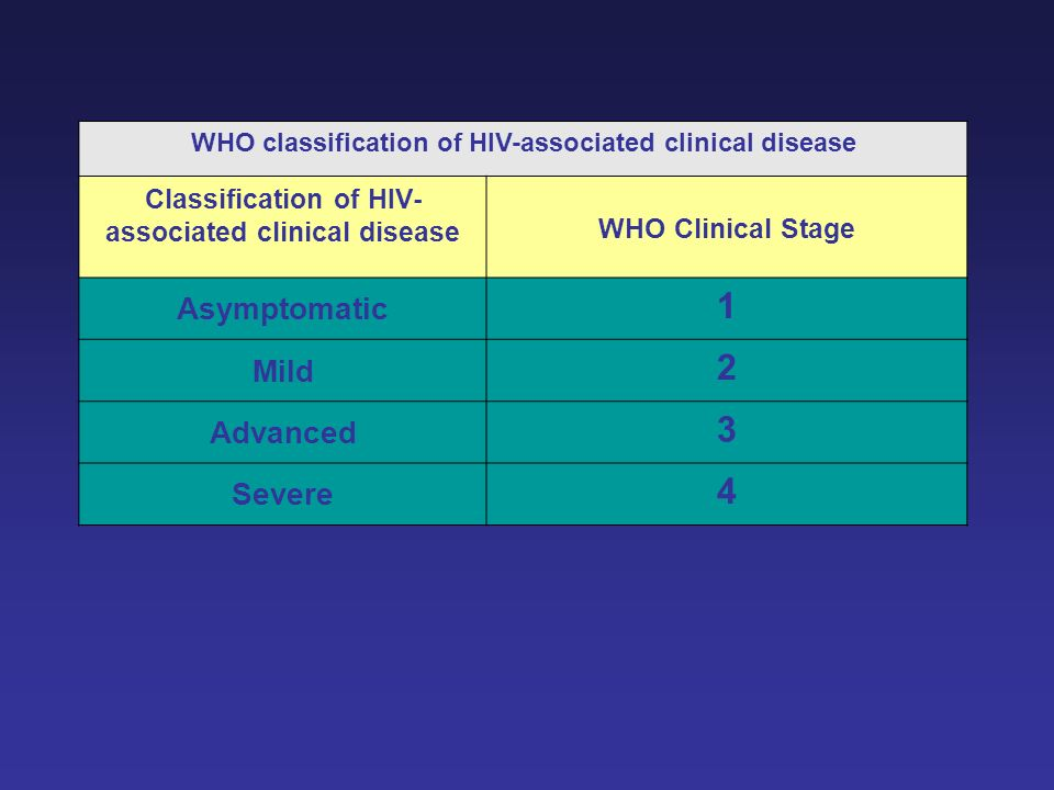 Asymptomatic Mild Advanced Severe WHO Clinical Stage