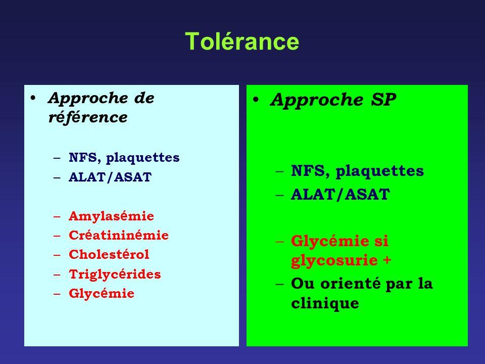 Tolérance Approche SP Approche de référence NFS, plaquettes ALAT/ASAT