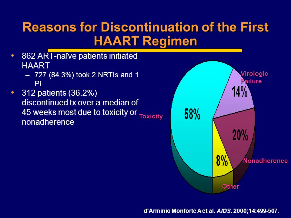 Reasons for Discontinuation of the First HAART Regimen
