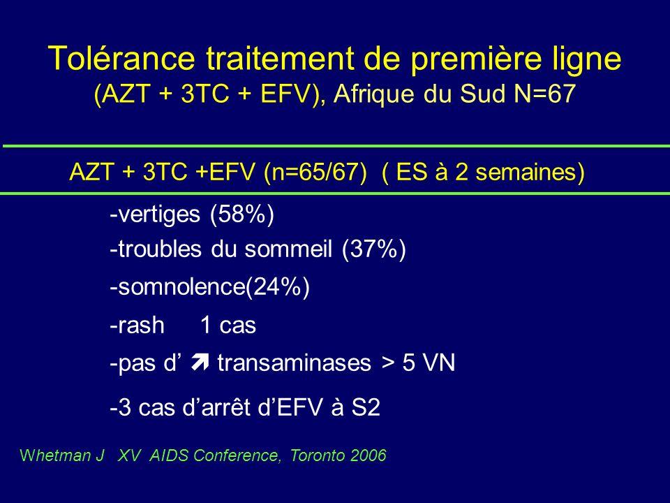Tolérance traitement de première ligne (AZT + 3TC + EFV), Afrique du Sud N=67