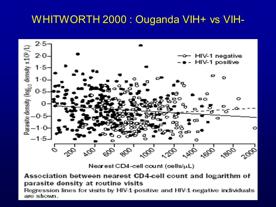 WHITWORTH 2000 : Ouganda VIH+ vs VIH-