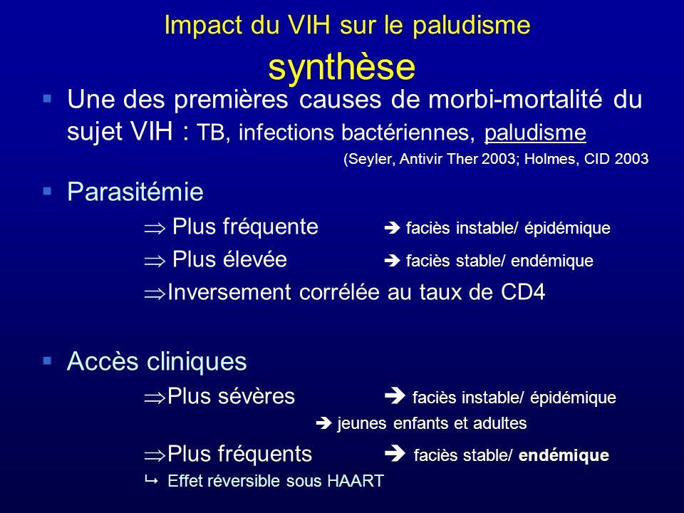 Impact du VIH sur le paludisme synthèse