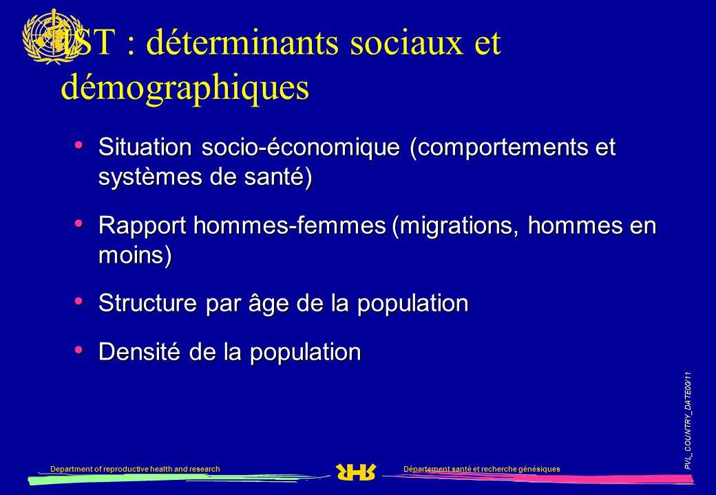 IST : déterminants sociaux et démographiques