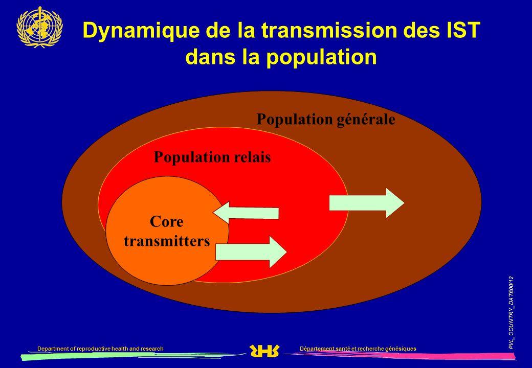 Dynamique de la transmission des IST