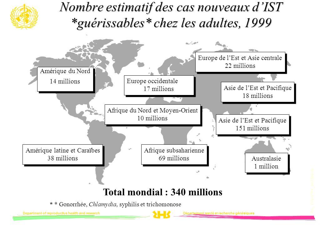 Nombre estimatif des cas nouveaux d'IST. guérissables