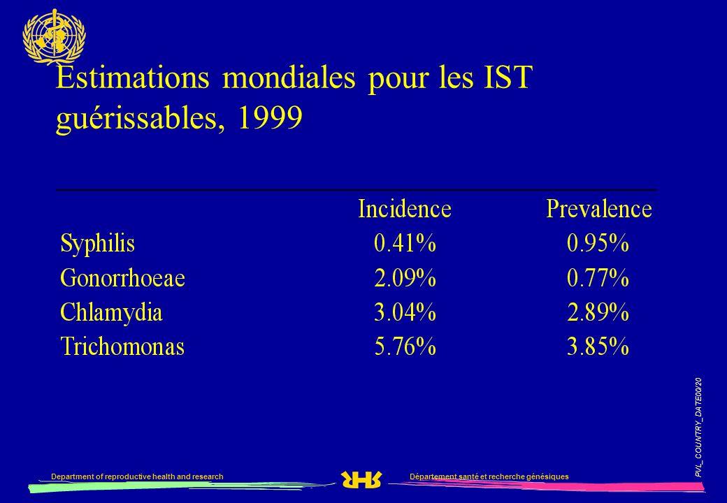 Estimations mondiales pour les IST guérissables, 1999