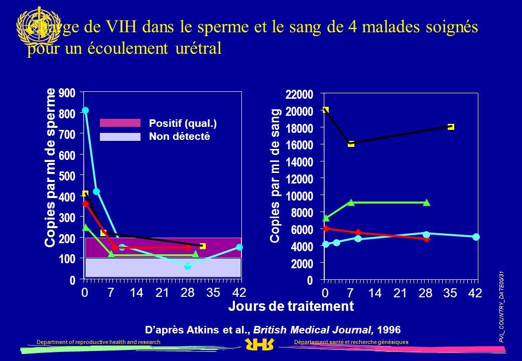 Charge de VIH dans le sperme et le sang de 4 malades soignés pour un écoulement urétral