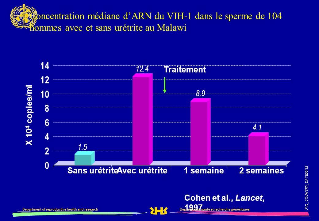 Concentration médiane d'ARN du VIH-1 dans le sperme de 104 hommes avec et sans urétrite au Malawi