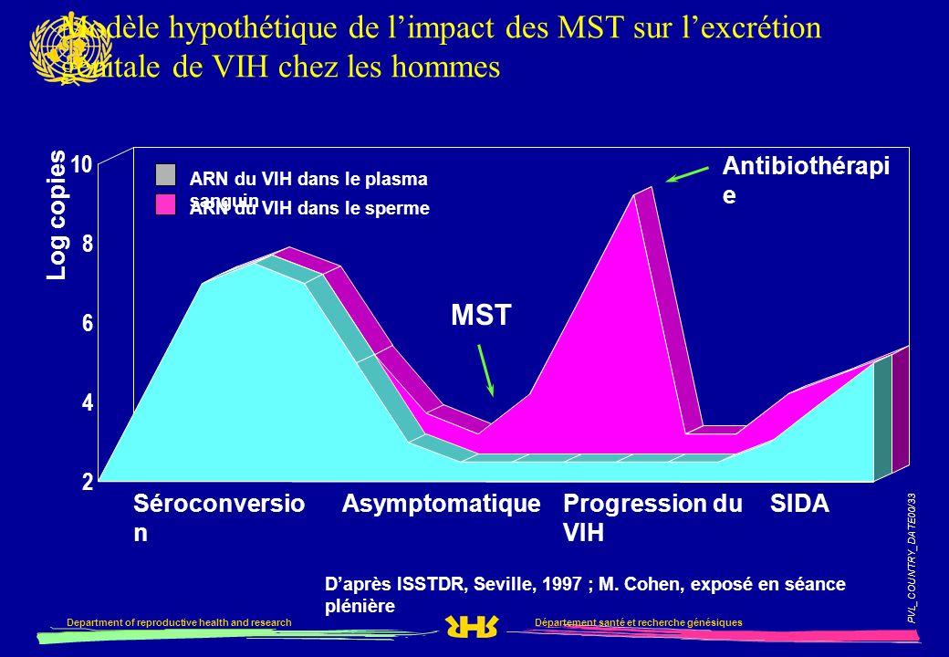 Modèle hypothétique de l'impact des MST sur l'excrétion génitale de VIH chez les hommes