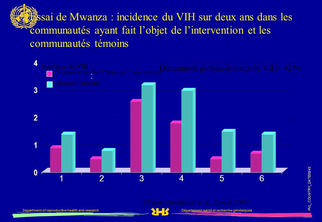 Essai de Mwanza : incidence du VIH sur deux ans dans les communautés ayant fait l'objet de l'intervention et les communautés témoins