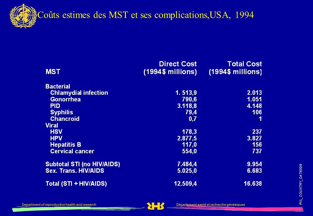 Coûts estimes des MST et ses complications,USA, 1994