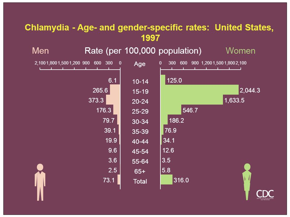 Chlamydia - Age- and gender-specific rates: United States,