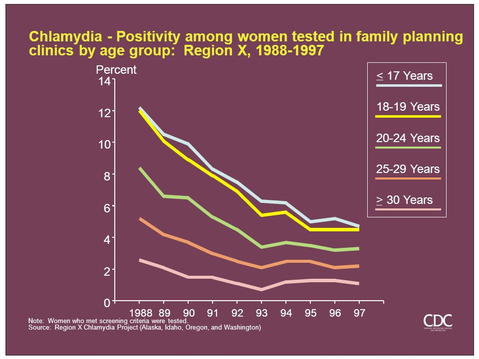 Chlamydia - Positivity among women tested in family planning