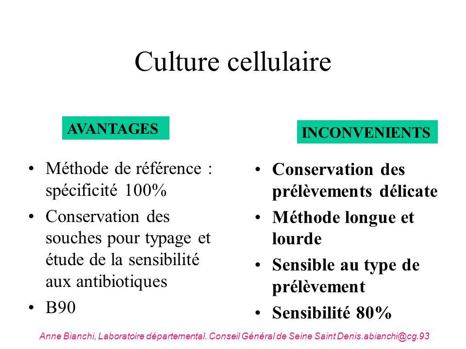 Culture cellulaire Méthode de référence : spécificité 100%