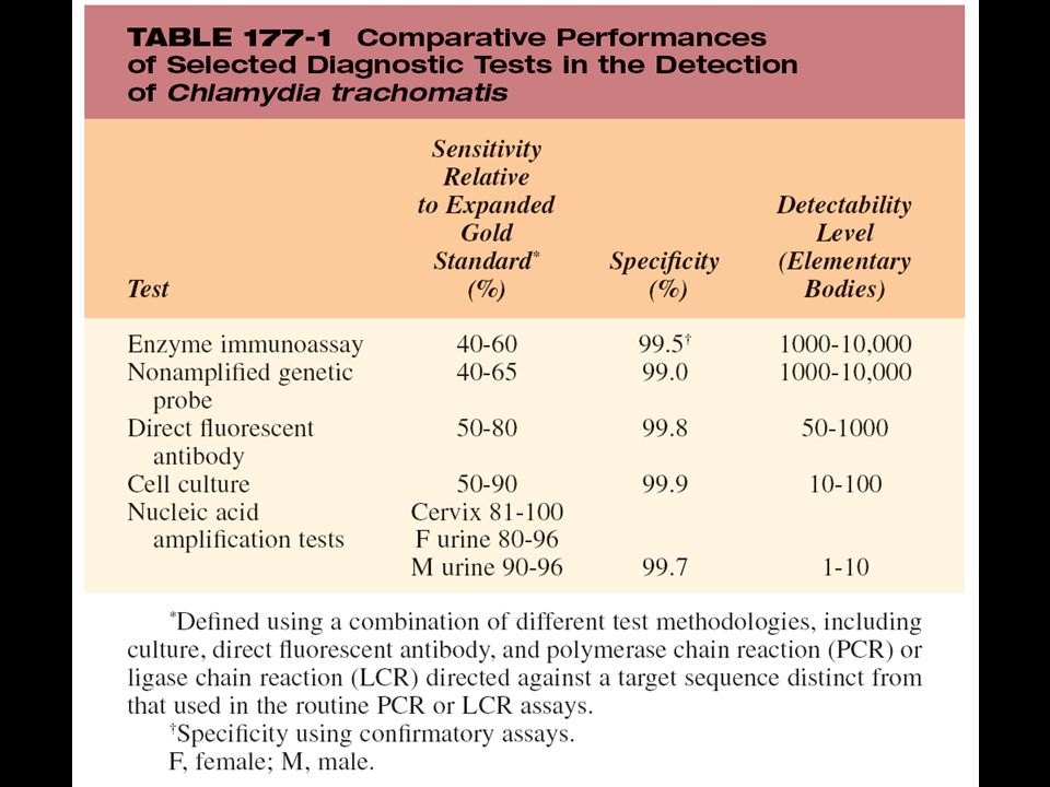 TABLE 177-1 Comparative Performances of Selected Diagnostic Tests in the Detection of Chlamydia trachomatis