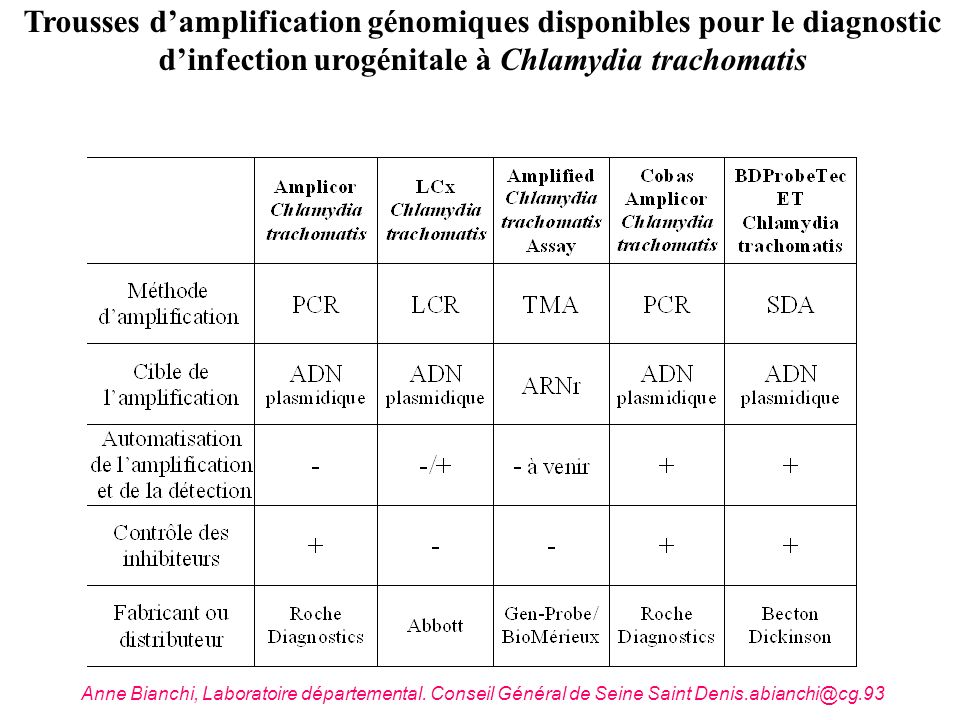 Trousses d'amplification génomiques disponibles pour le diagnostic d'infection urogénitale à Chlamydia trachomatis