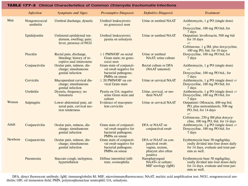 TABLE 177-3 Clinical Characteristics of Common Chlamydia trachomatis Infections