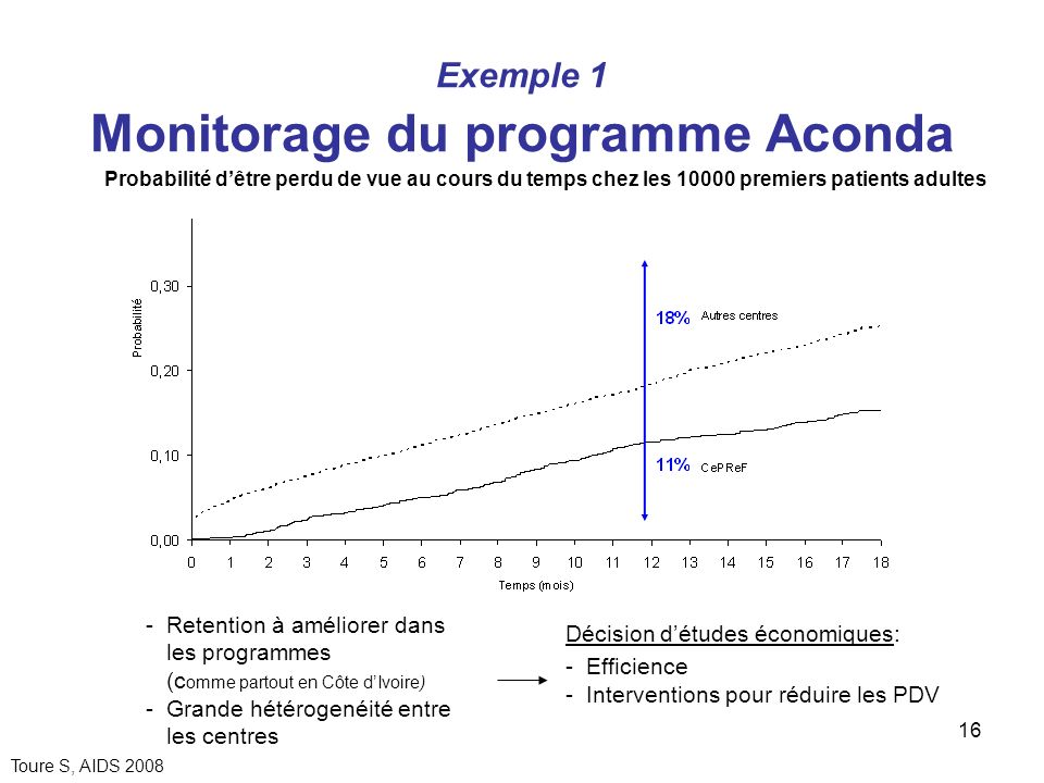 Exemple 1 Monitorage du programme Aconda