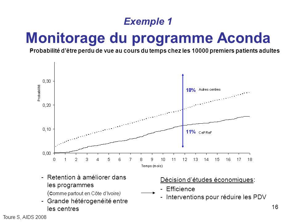 Exemple 1 Monitorage du programme Aconda