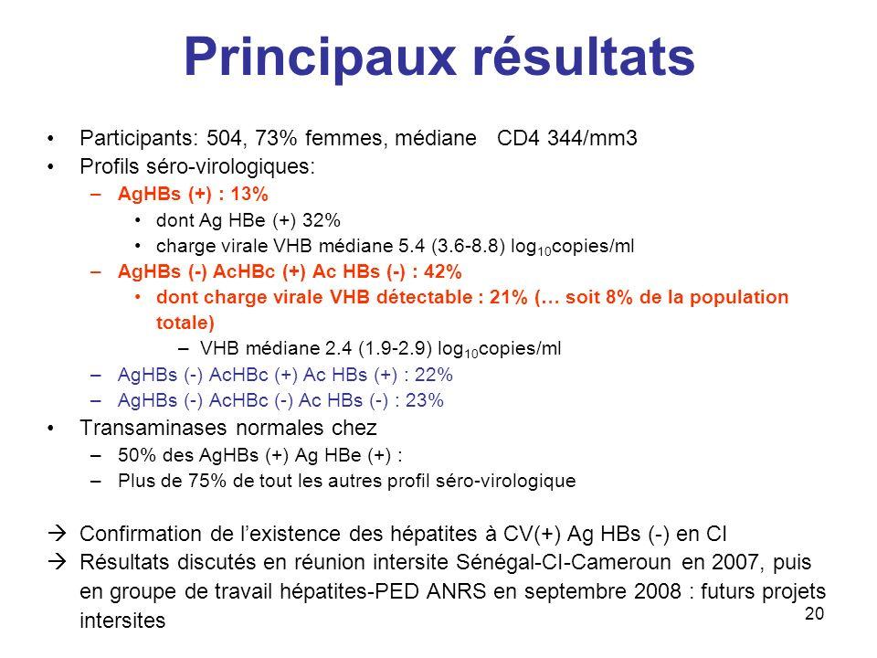 Principaux résultats Participants: 504, 73% femmes, médiane CD4 344/mm3. Profils séro-virologiques: