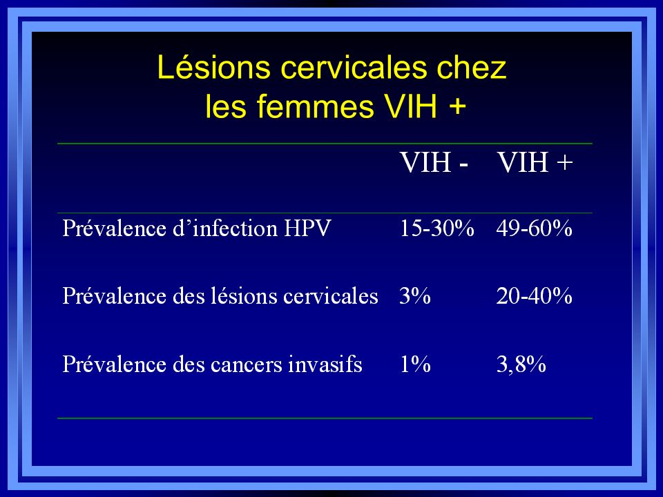 Lésions cervicales chez les femmes VIH +