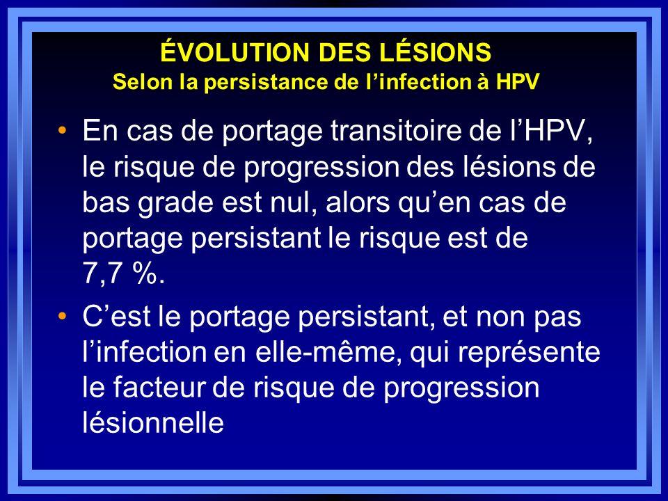 ÉVOLUTION DES LÉSIONS Selon la persistance de l'infection à HPV