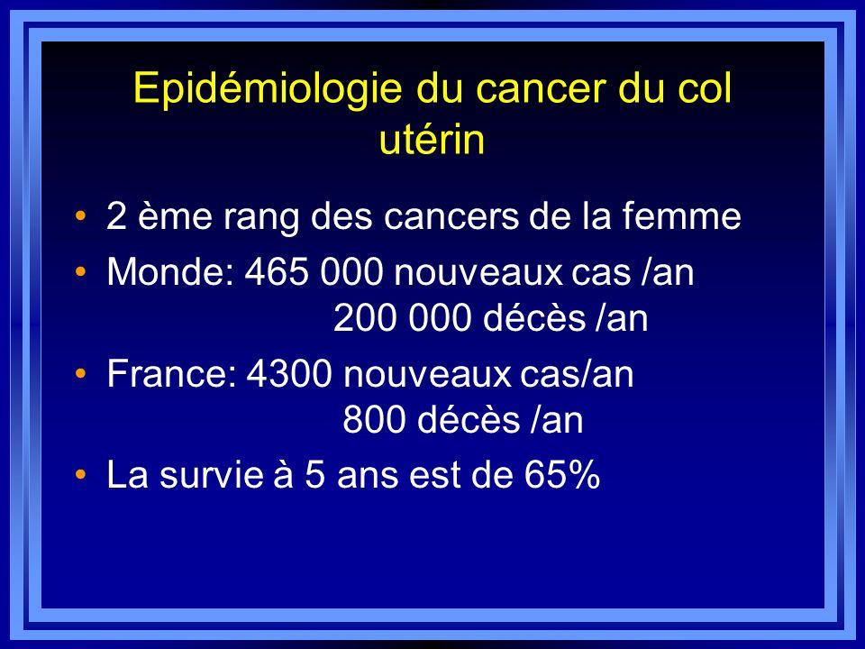 Epidémiologie du cancer du col utérin