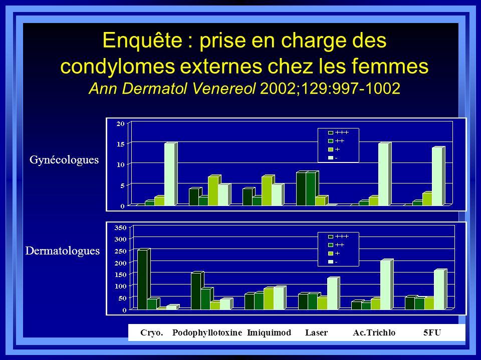 Enquête : prise en charge des condylomes externes chez les femmes Ann Dermatol Venereol 2002;129:997-1002