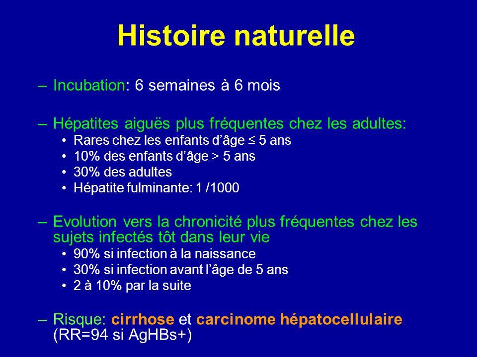 Histoire naturelle Incubation: 6 semaines à 6 mois