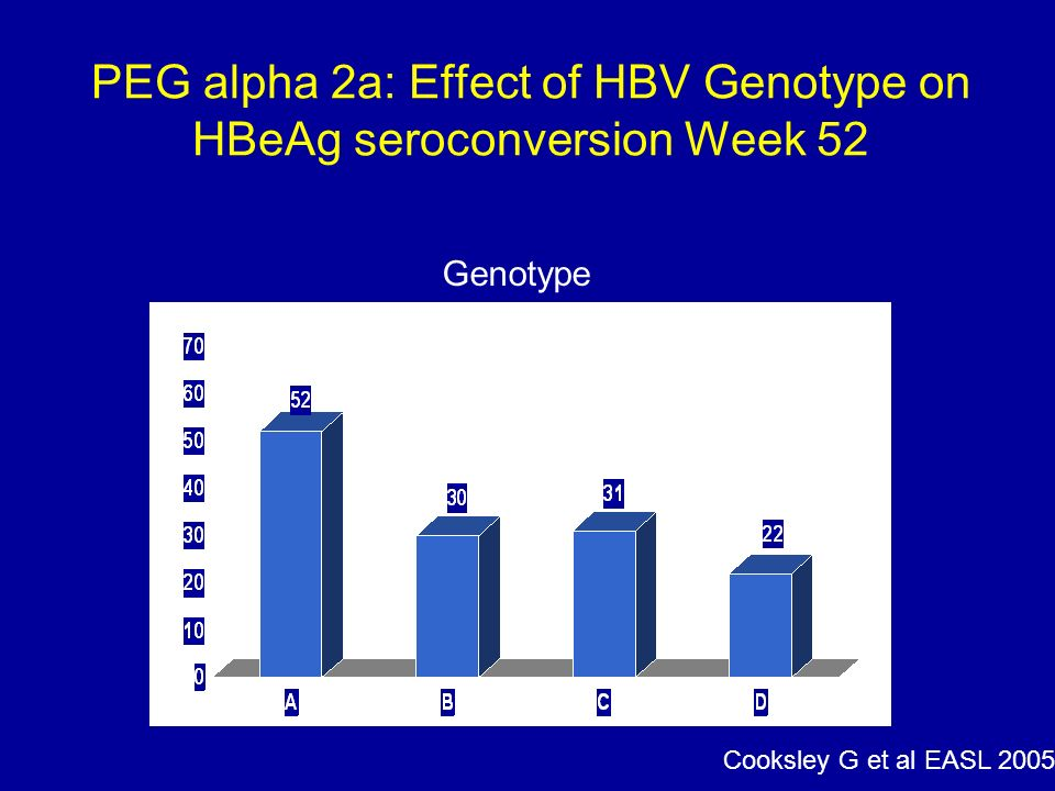 PEG alpha 2a: Effect of HBV Genotype on HBeAg seroconversion Week 52