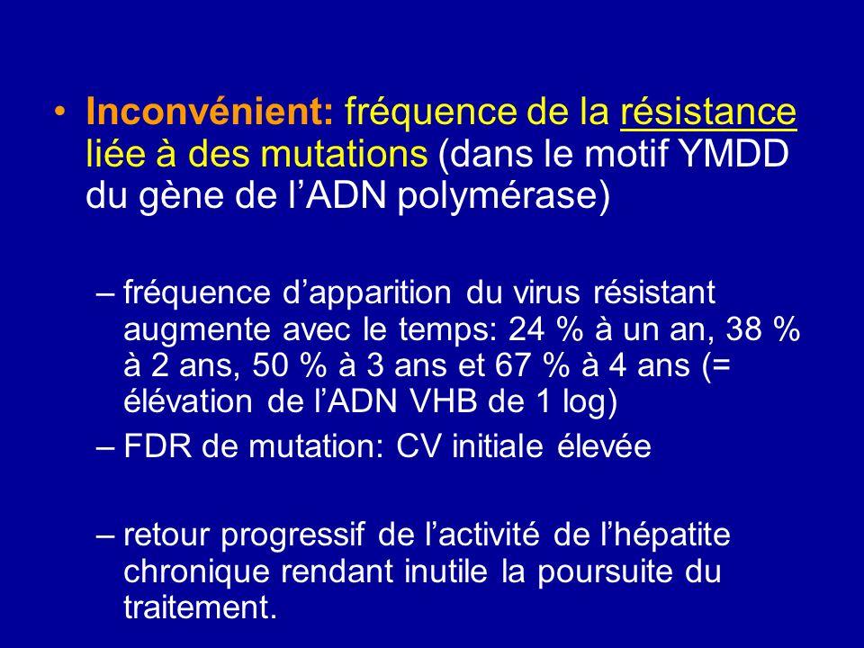 Inconvénient: fréquence de la résistance liée à des mutations (dans le motif YMDD du gène de l'ADN polymérase)