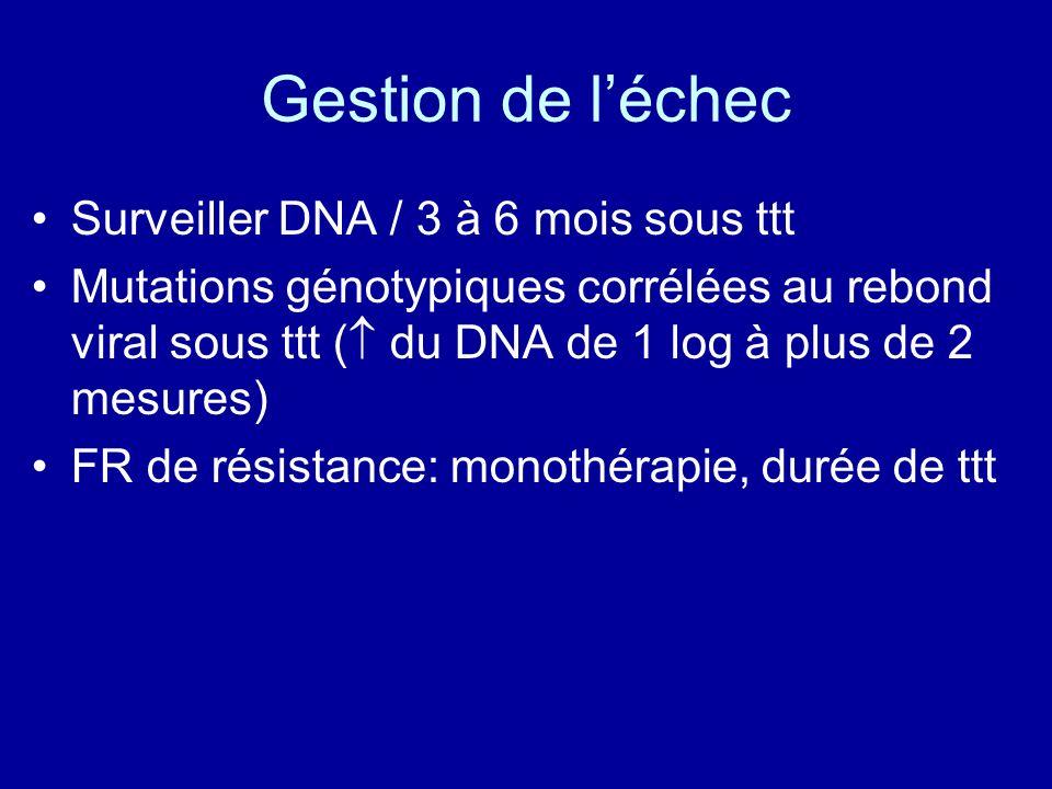 Gestion de l'échec Surveiller DNA / 3 à 6 mois sous ttt