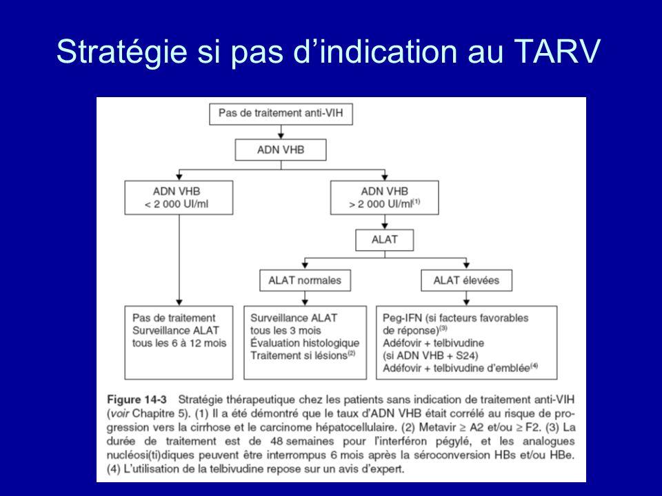 Stratégie si pas d'indication au TARV
