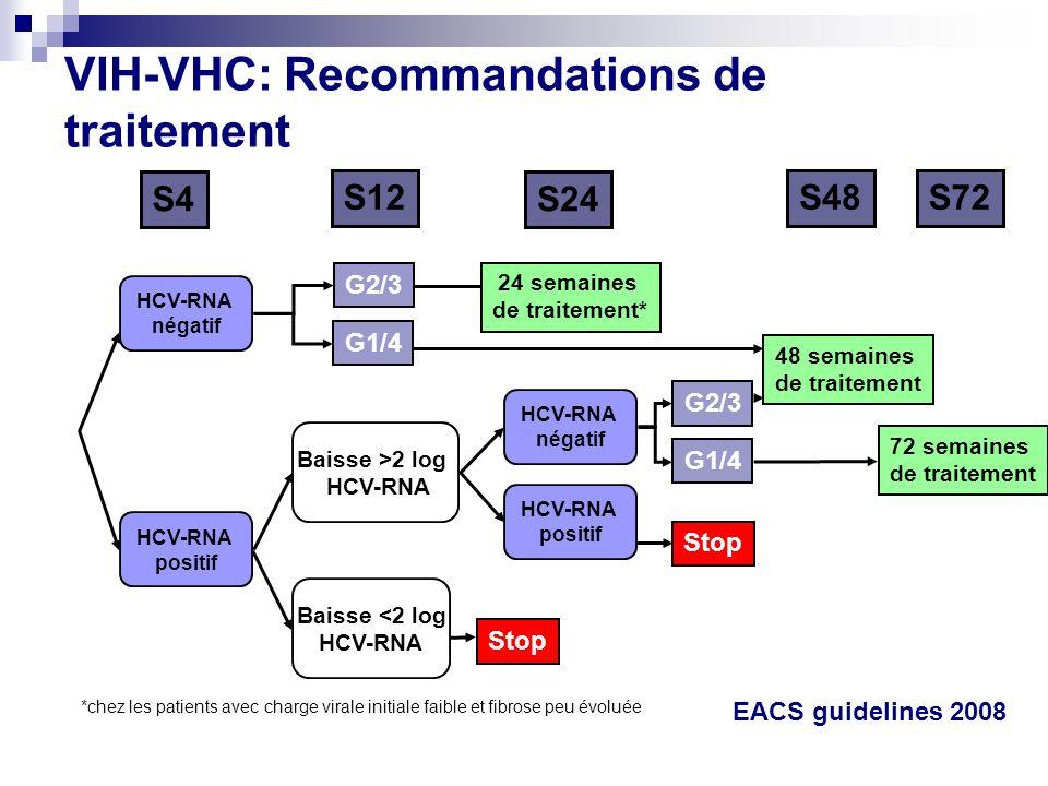 VIH-VHC: Recommandations de traitement