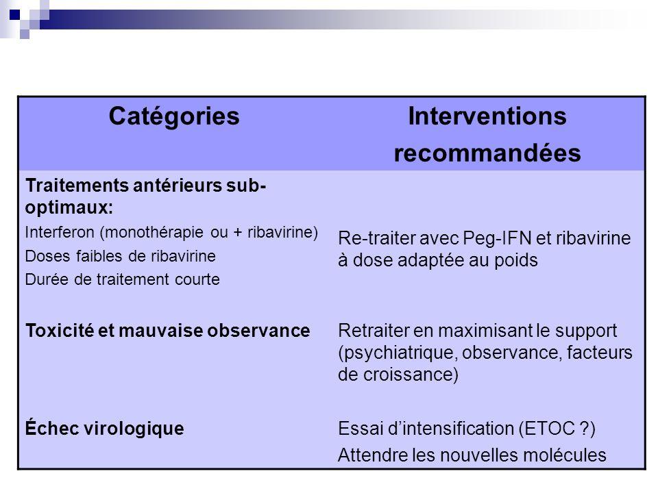 Catégories Interventions recommandées