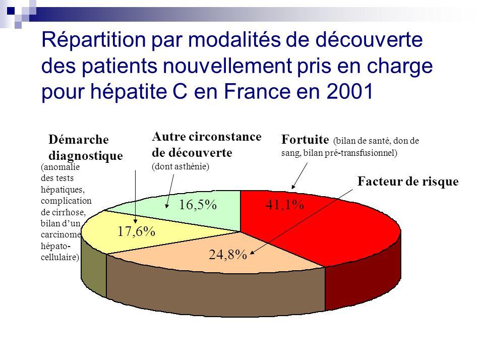 Répartition par modalités de découverte des patients nouvellement pris en charge pour hépatite C en France en 2001