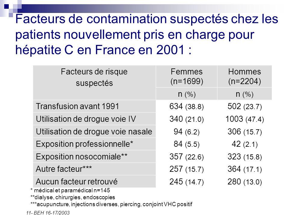Facteurs de contamination suspectés chez les patients nouvellement pris en charge pour hépatite C en France en 2001 :