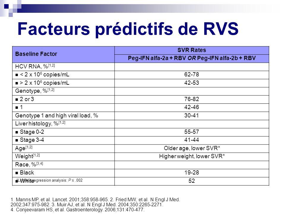 Facteurs prédictifs de RVS